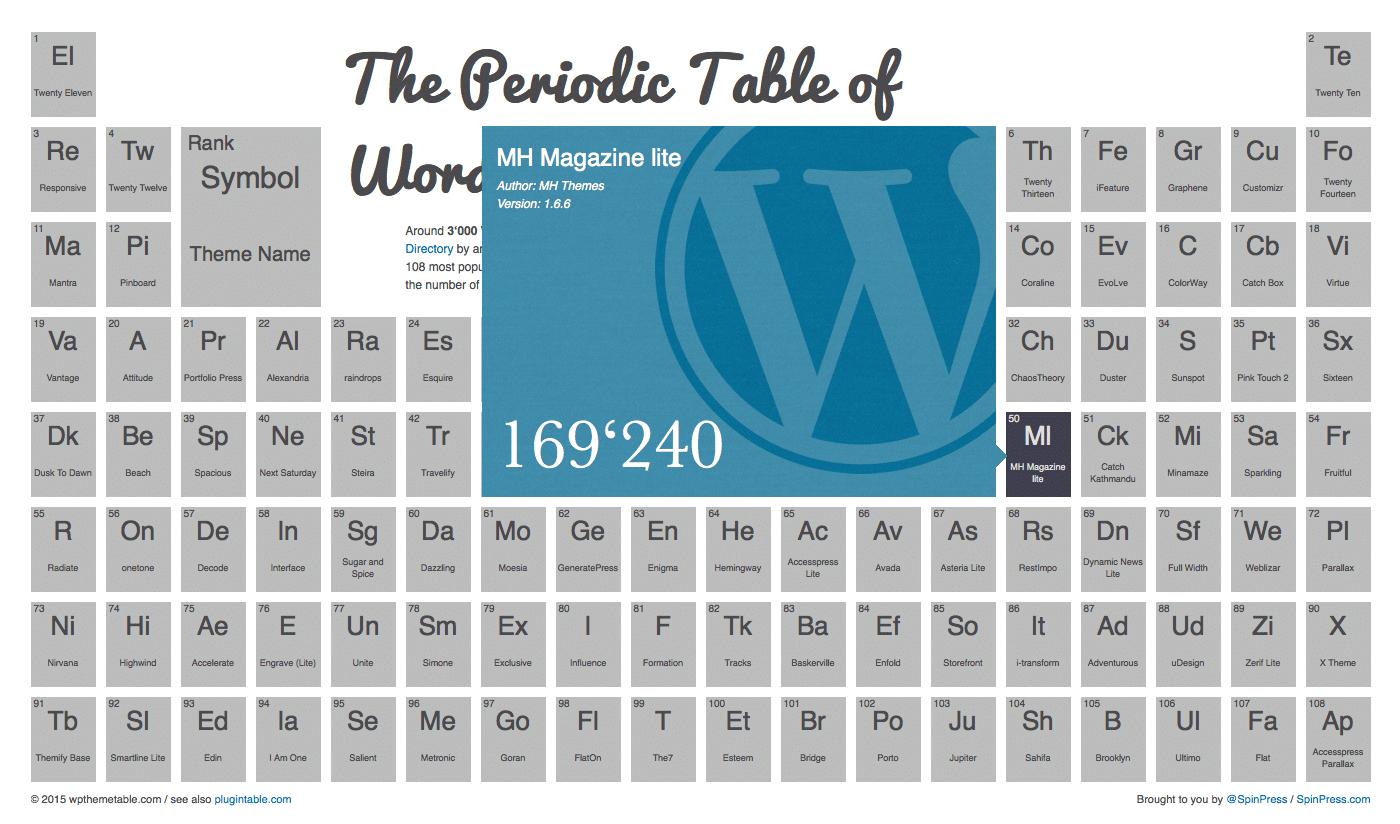 The periodic table of wordpress themes mh themes mh magazine in periodic table of wordpress themes urtaz Gallery