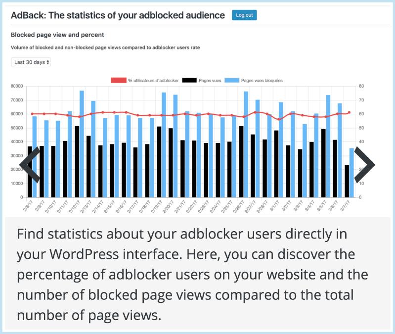 AdBack Statistics Audience