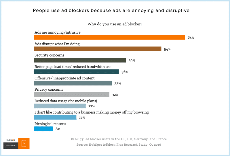 Survey Ad Blocker