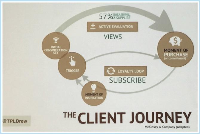 Client Journey Model