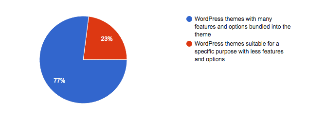 WordPress Theme Preference