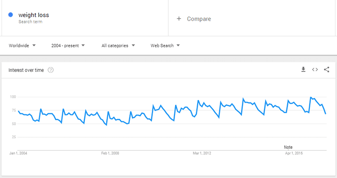 Weight Loss Google Trends