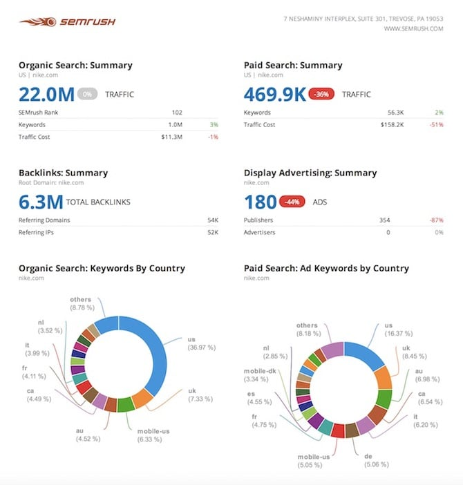 SEMrush PDF Report